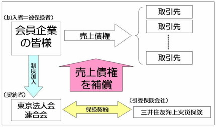 制度イメージ図