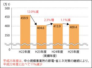 4年連続して報告書を提出した事業所のCO2排出実績の推移